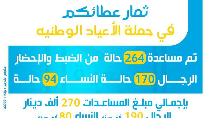 ثمار عطائكم في حملة الأعياد الوطنية